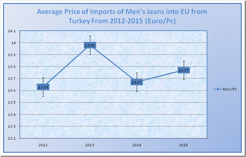 Average Price of Imports of Men's Jeans into EU from Turkey from 2012-2015 (Euro/Pc)