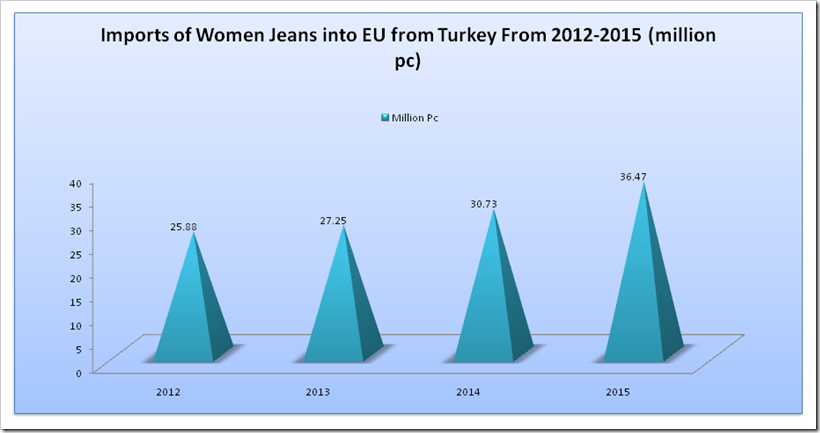 Imports of Women Jeans into EU from Turkey From 2012-2015 (million pc)