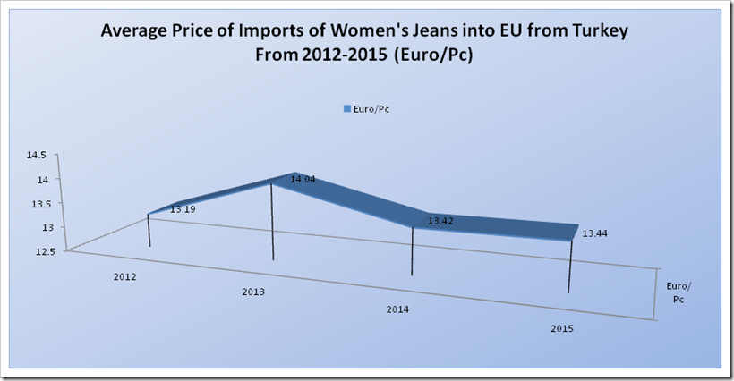 Average Price (Euro/Pcs) of Imports of Women's Jeans into EU from Turkey from the year 2012-2015