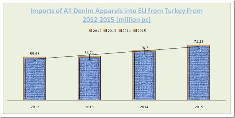 Imports of All Denim Apparels into EU from Turkey From 2012-2015 (million pc)
