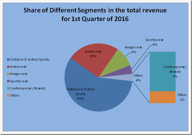 VF Corporation   Q1 2016 Analysis   Denimsandjeans.com