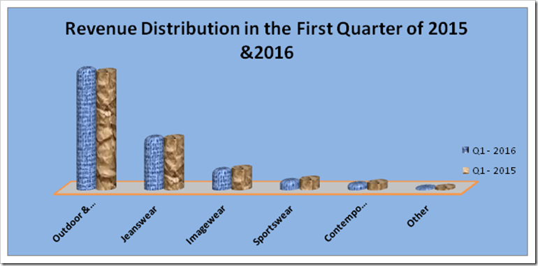 VF Corporation | Q1 2016 Analysis | Denimsandjeans.com
