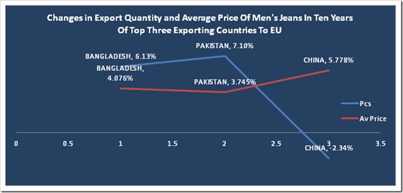 EU Denim Import 2005-2015 : Denimsandjeans.com