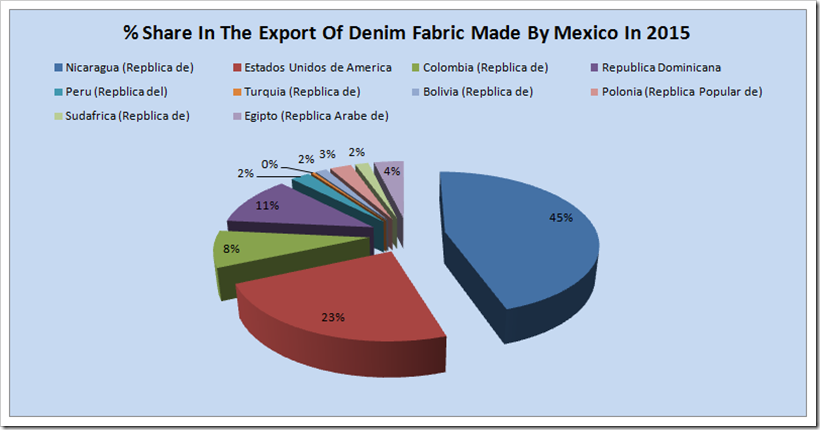 Export Of Denim Fabric By Mexico | June 2016