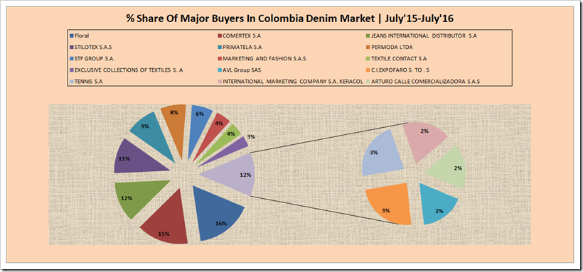 Colombia Denim Buyers Report | Denimsandjeans