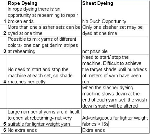 rope dyeing slasher indigo