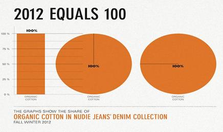 organic cotton denim collection