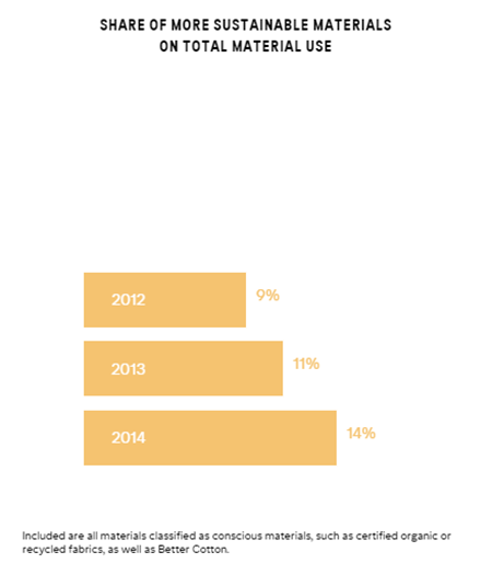 sustainable material usage h&m