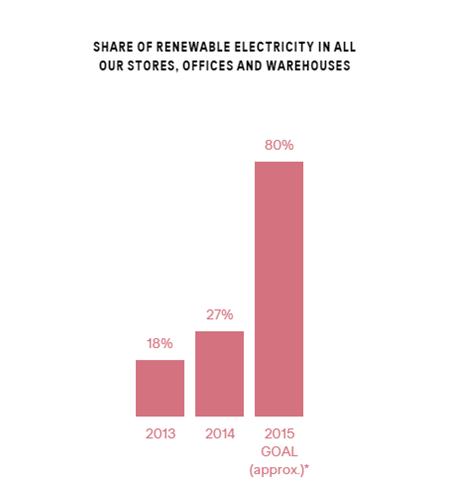 Renewable Energy usage