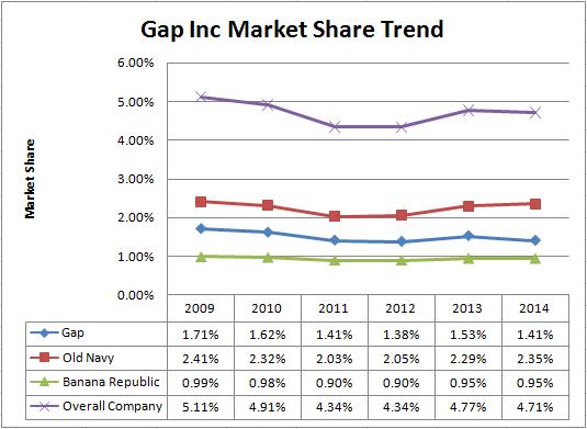Gap Looses Us Market Share Denim Jeans Trends News