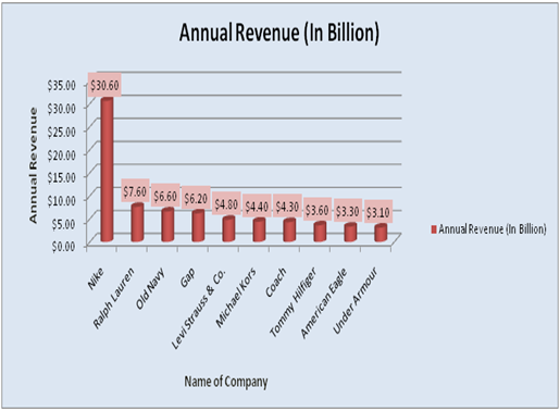 Annual Revenue
