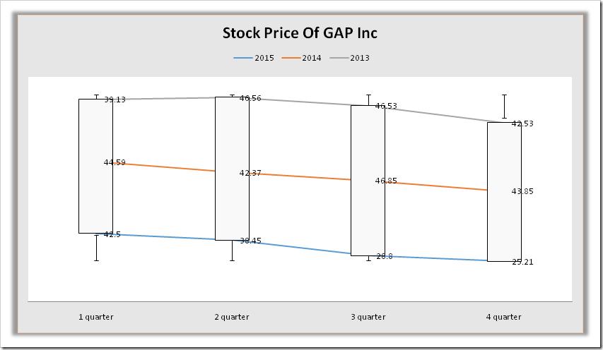 GAP Inc | Denimsandjeans.com