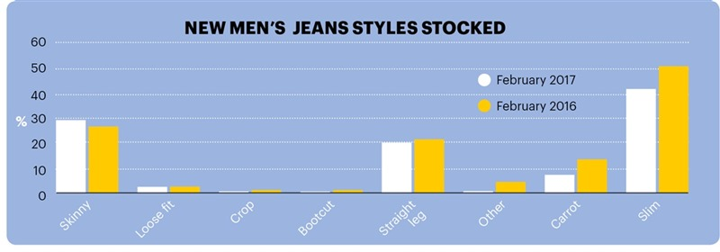 Mens Jeans Stocked