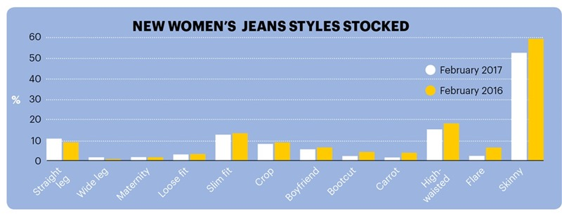 Women's Jeans Stocked