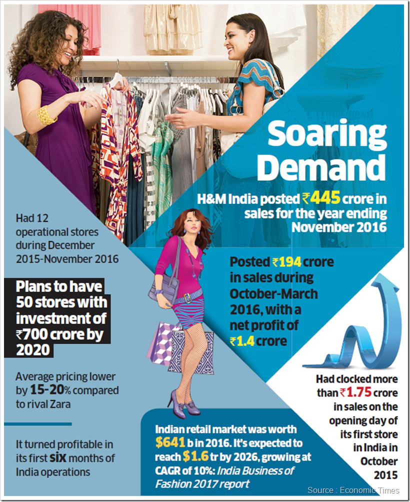 Indian Retail Market : From USD 30 Billion To USD 1 Trillion By 2020 | Denimsandjeans.com