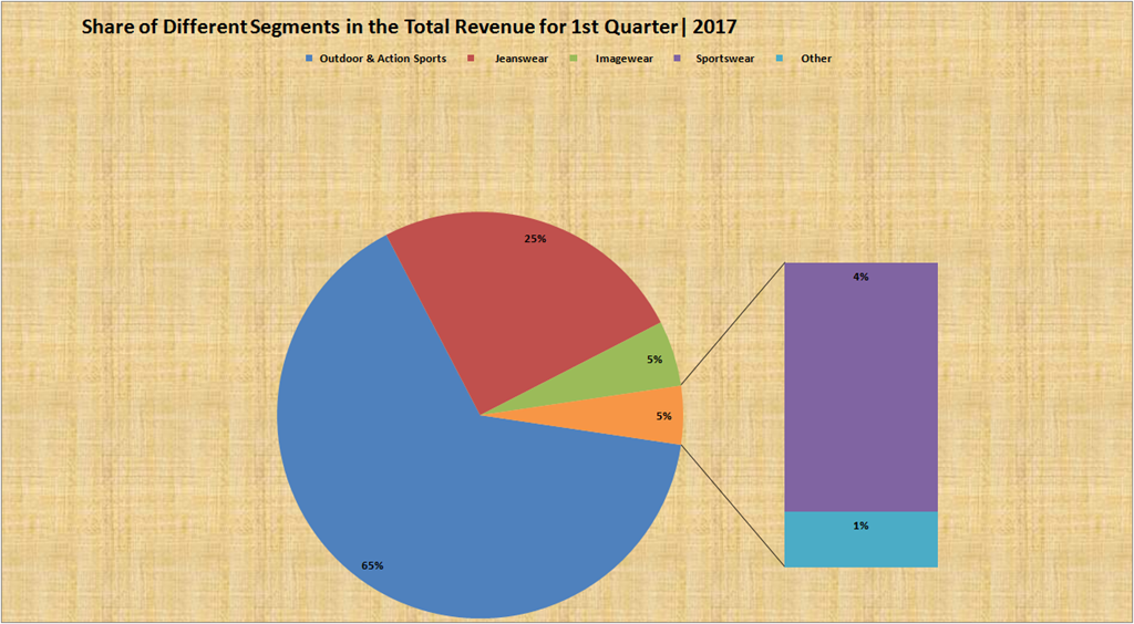 VF Financial Results Q1 , 2017