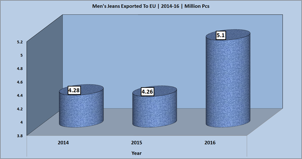 Exports Of Denim Fabric and Garments To EU By India | 2014 – 2016