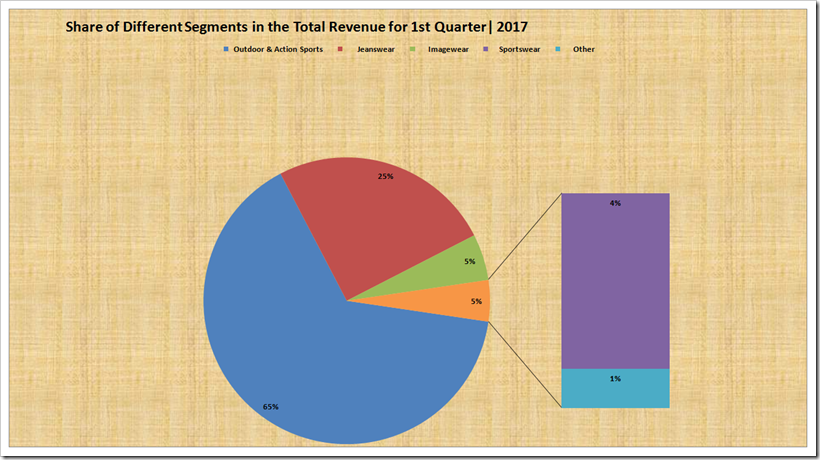 Report Showing the Detailed and Comparative Analysis for First Quarter 2017