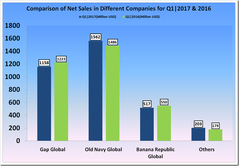 The Gap, Inc. first quarter fical year 2017 report.