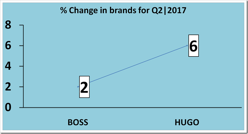 Sales Analysis Of  Hugo Boss For The  Second Quarter, 2017