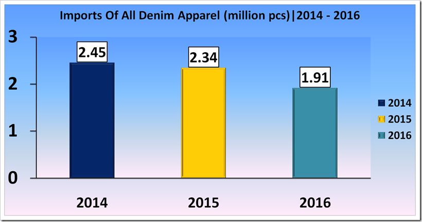 Report On Import Of All Denim Apparel Into EU From Mauritius For 2014 To 2016
