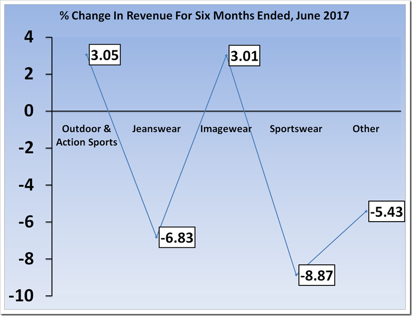 Report Showing Analysis Of Revenue and Profit Of vf For The Period Six Month Ended ,2017 And 2016