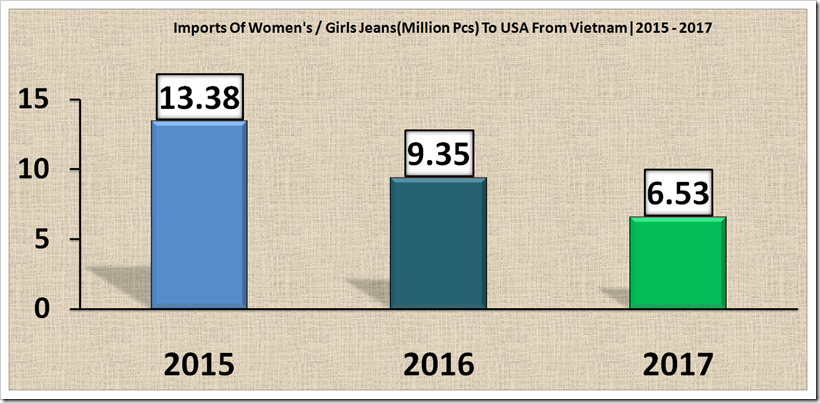 Imports Of Denim into USA From Vietnam  2015 - 2017