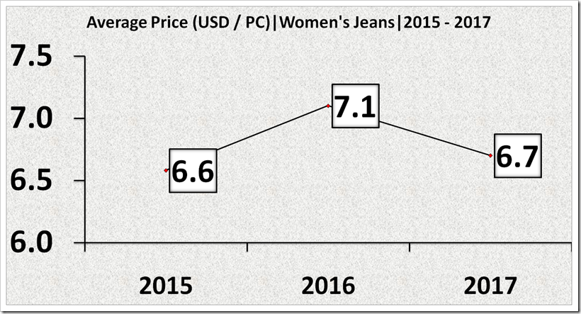 Imports Of Denim Into USA From AGOA At The End Of Q2, 2017 From 2015