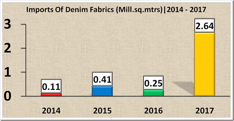 Morocco Exports Of Jeans To EU for 2014 To 2017