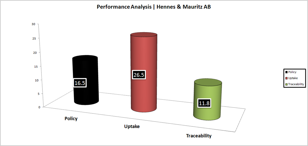 a critical analysis of hennes maurit H&m stands for hennes and mauritz external analysis a critical analysis of company q's social responsibility.