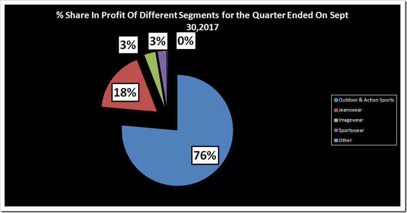 Comparative Sales Analysis Of VF Third Quarter 2017 Results | Denimsandjeans.com