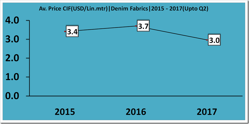 Imports Of Denim's To USA From ASEAN |2015 - 2017