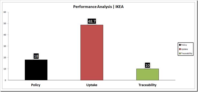 Performance Analysis - IKEA | Denimsandjeans.com