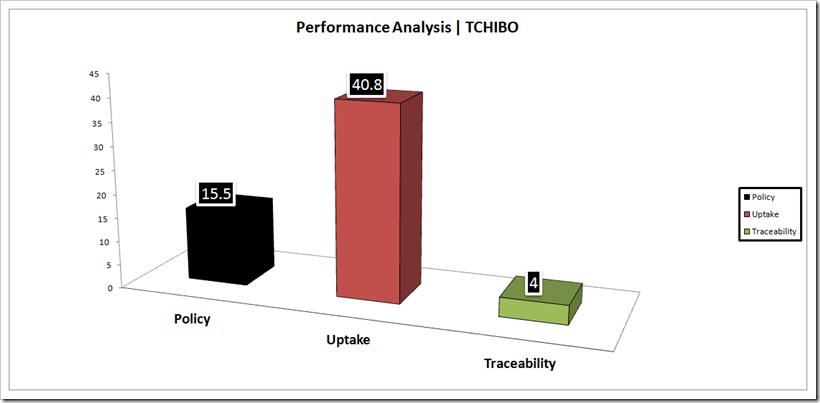Performance Analysis - TCHIBO | Denimsandjeans.com