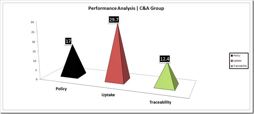 Performance Analysis - C&A Group | Denimsandjeans.com