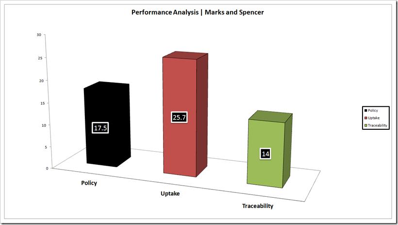 Performance Analysis - Marks & Spencer | Denimsandjeans.com