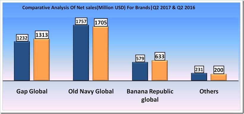 GAP Inc Second Quarter, 2017 Financial Analysis