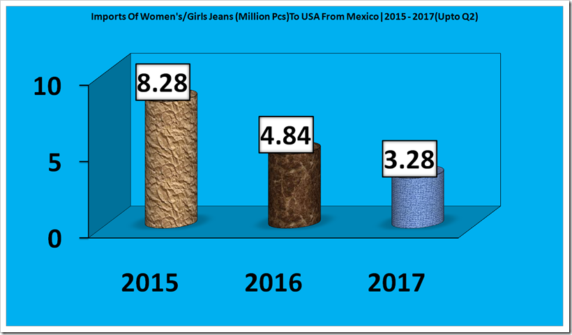 Imports of Denim's To USA From Mexico For The Period 2015 - 2017