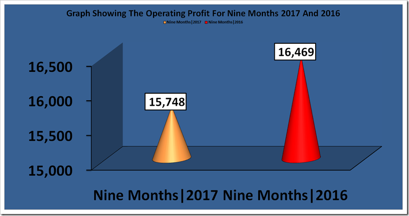 H & M Nine Months Report For The Year 2017 And 2016