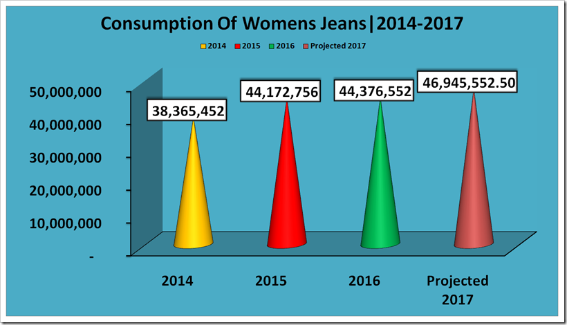 Report Showing The Consumption Of Jeans In United Kingdom