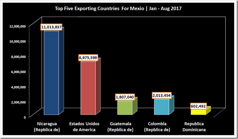 Top Denim Fabric Exporting Countries For Mexico During 2014-2017 | Denimsandjeans.com