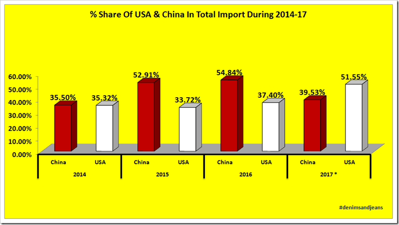 Top Denim Fabric Importing Countries For Mexico During 2014-2017 | Denimsandjeans.com