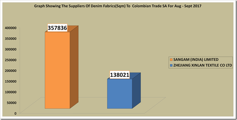 Top 10 Denim Buyers Of Colombia During August–September 2017 | Denimsandjeans.com