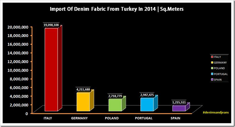Import Of Denim Fabric From Turkey Into EU | 2014-17 | Denimsandjeans.com