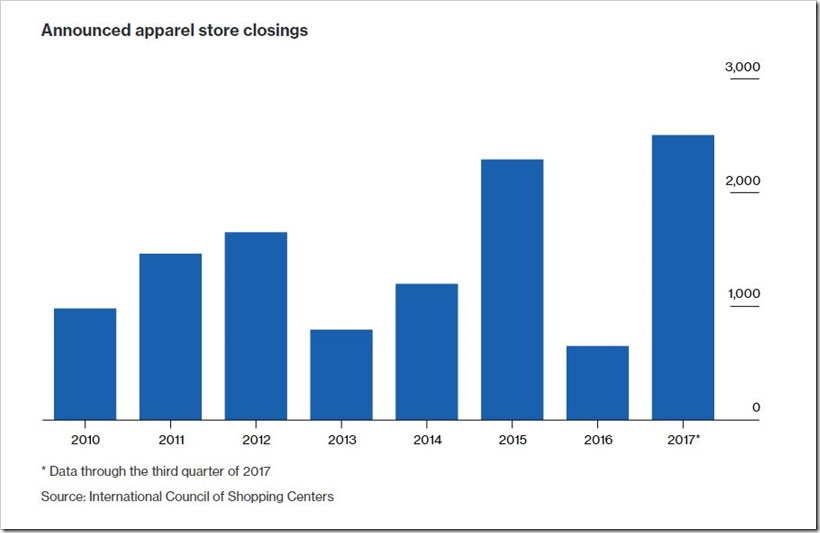 Bloomberg Report On Apparel Consumption Raises Serious Doubts Over Fortune Of Garment Industry In US | Denimsandjeans