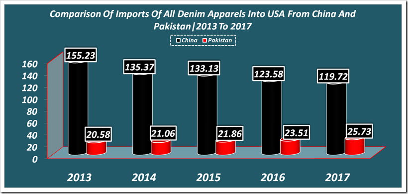 Comparison of Imports of All Denim Apparels Into USA From China And Pakistan For The Period 2013To 2017
