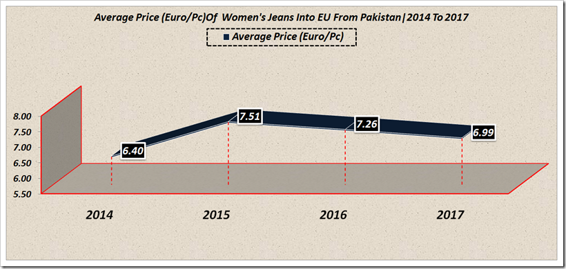Imports Of All Denim Apparels Into EU From Pakistan For The Period From 2014 To 2017