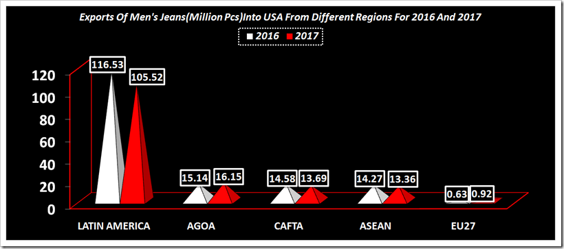 Comparison Of Exports Of All denim Apparels Into USA From Different Regions In 2017 And 2016