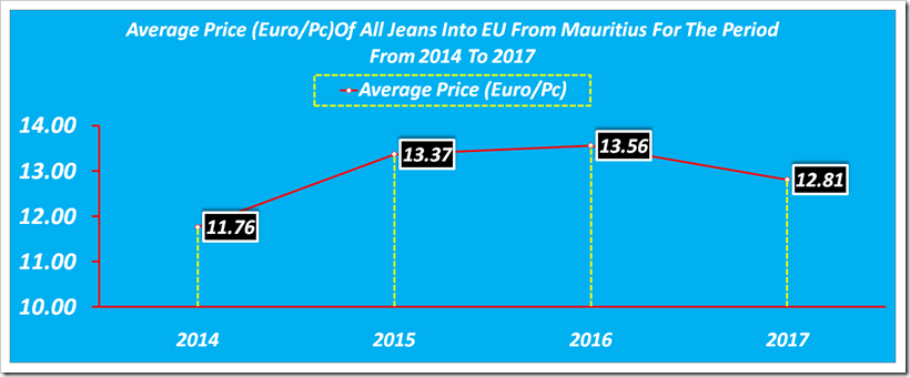 Imports Of All Jeans Into EU From Mauritius For The Period From 2014 To 2017