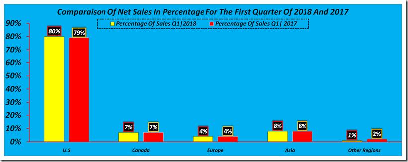 Gap Inc First Quarter Financials 2018